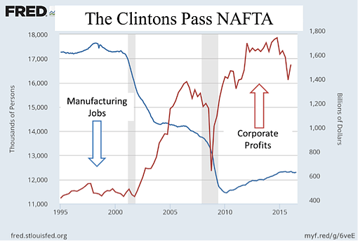 manufacturing jobs and corporate profits